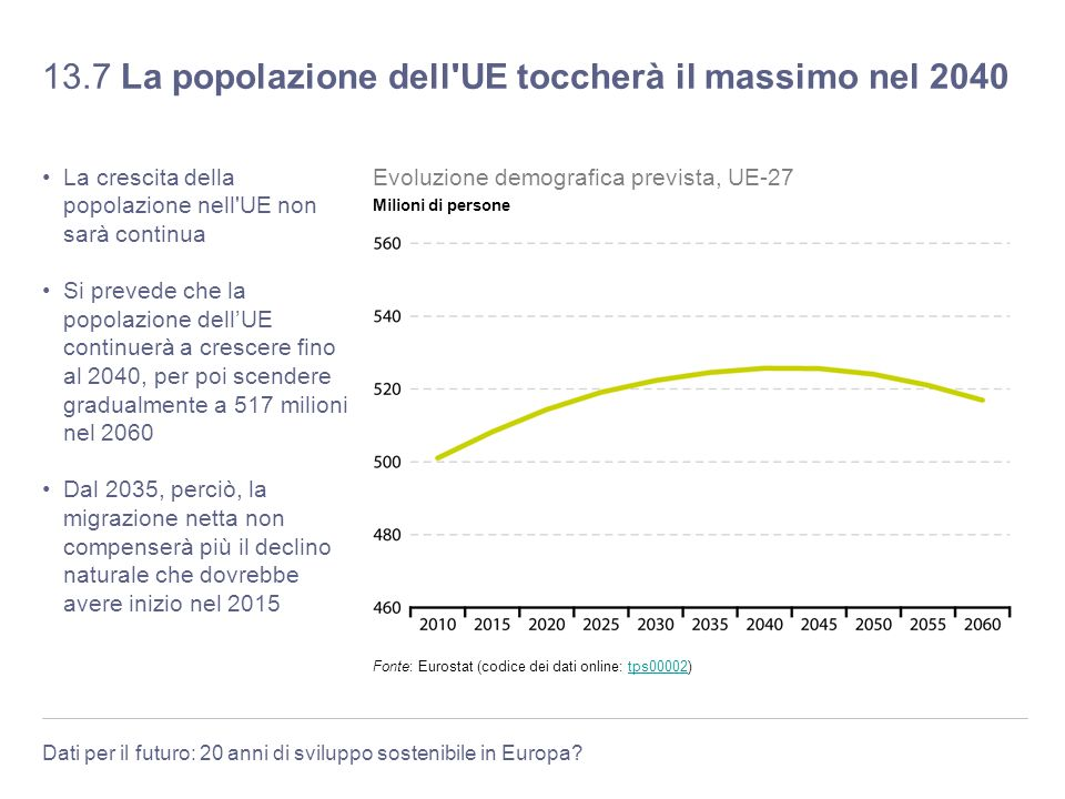 13.7 La popolazione dell UE toccherà il massimo nel 2040