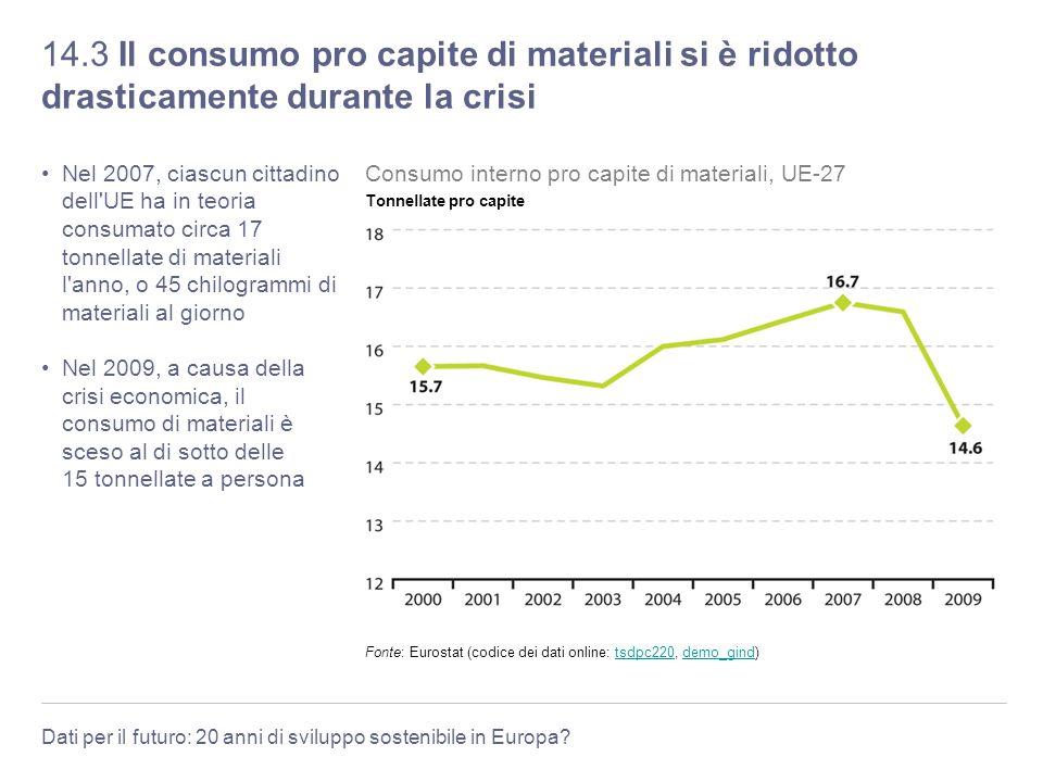 14.3 Il consumo pro capite di materiali si è ridotto drasticamente durante la crisi