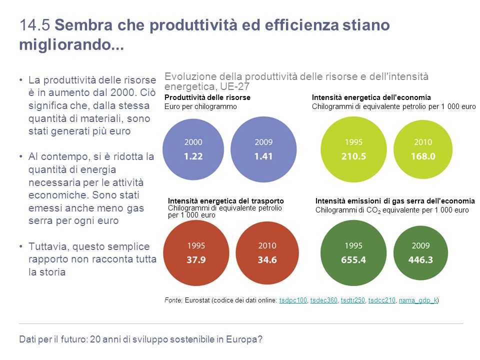 14.5 Sembra che produttività ed efficienza stiano migliorando...