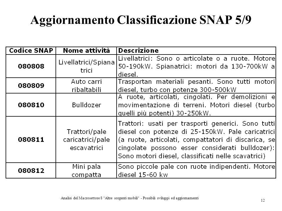 Aggiornamento Classificazione SNAP 5/9
