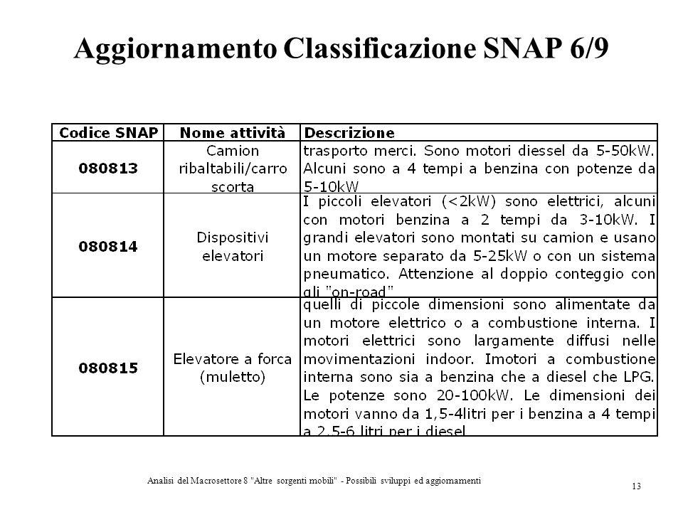 Aggiornamento Classificazione SNAP 6/9