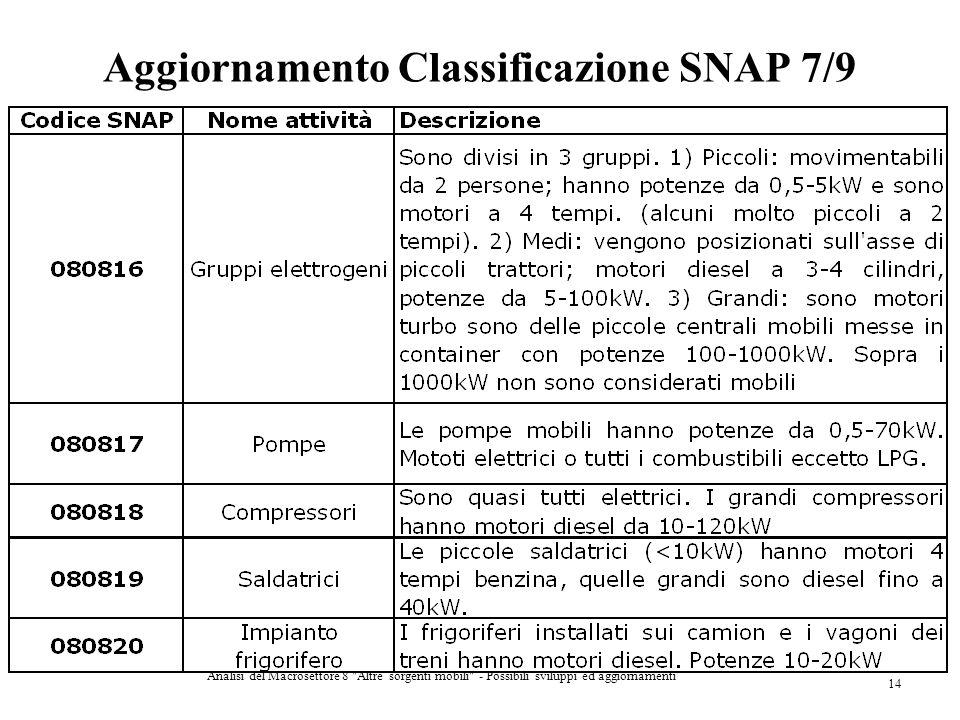 Aggiornamento Classificazione SNAP 7/9