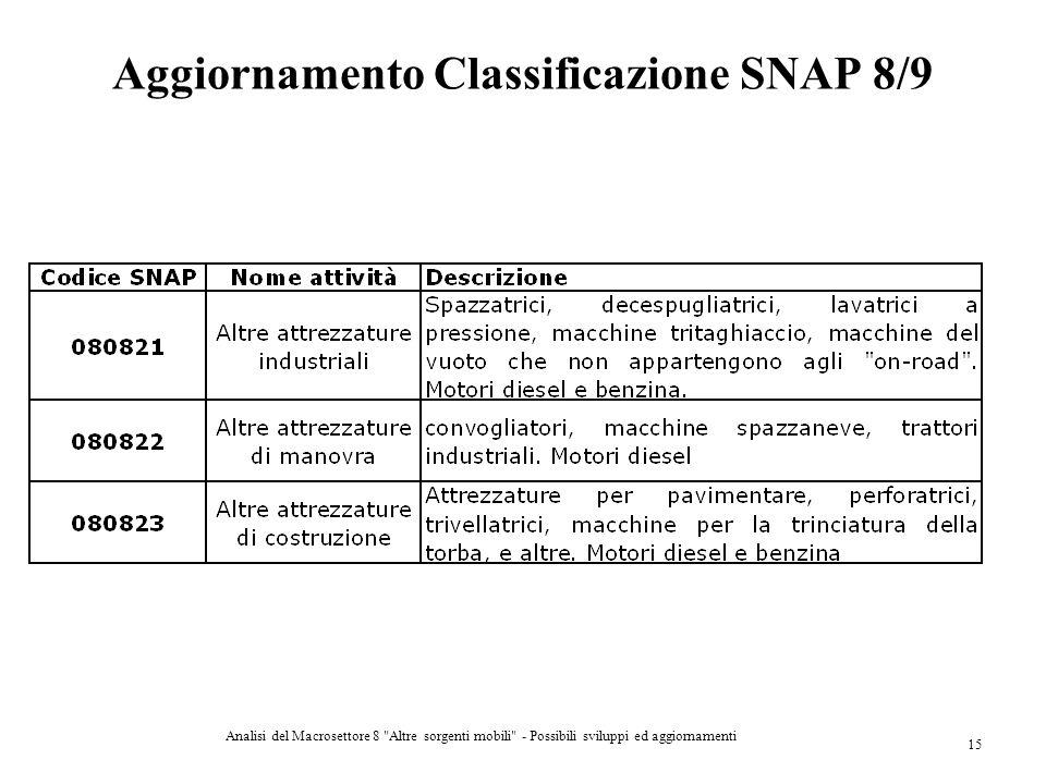 Aggiornamento Classificazione SNAP 8/9