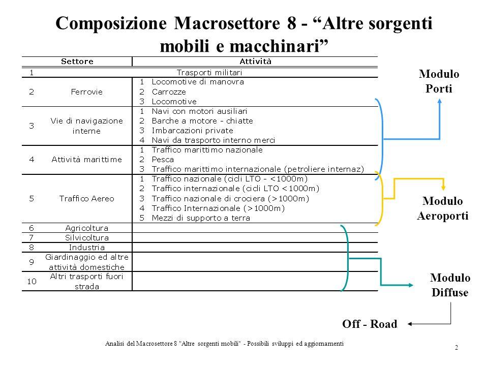Composizione Macrosettore 8 - Altre sorgenti mobili e macchinari