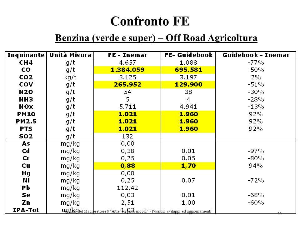 Confronto FE Benzina (verde e super) – Off Road Agricoltura