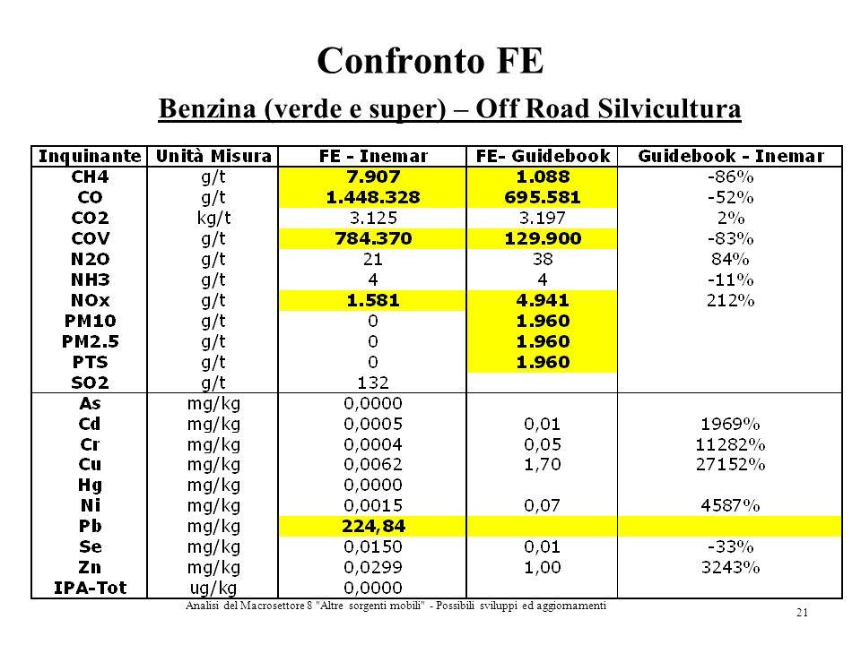 Confronto FE Benzina (verde e super) – Off Road Silvicultura