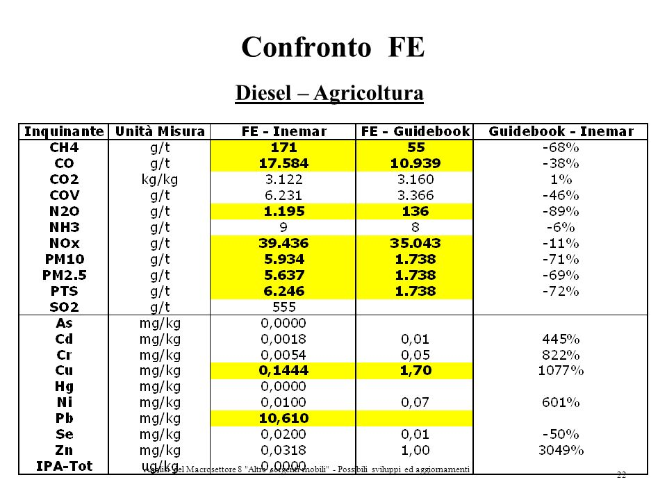 Confronto FE Diesel – Agricoltura