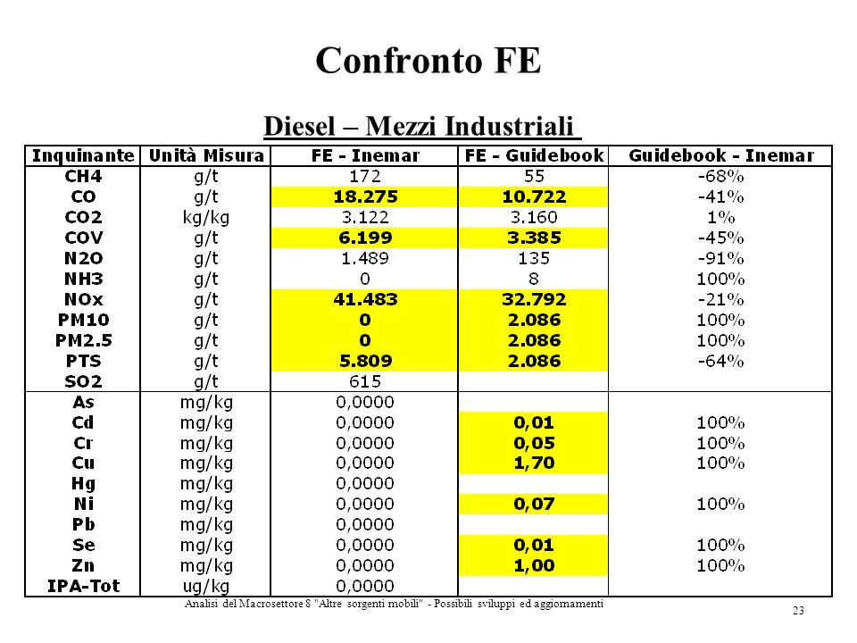 Confronto FE Diesel – Mezzi Industriali