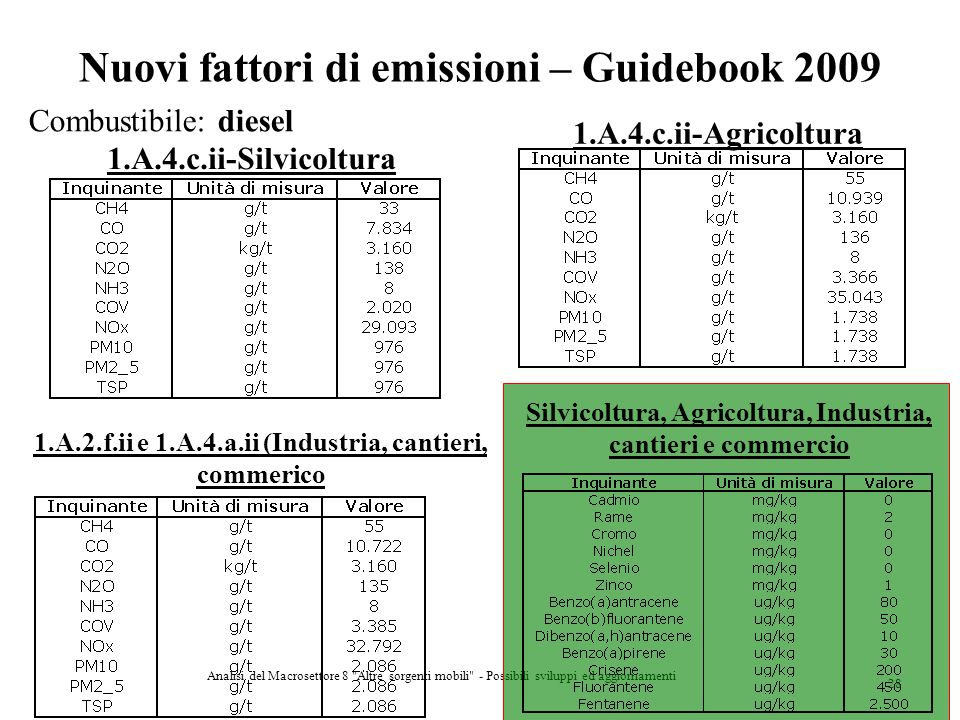 Nuovi fattori di emissioni – Guidebook 2009