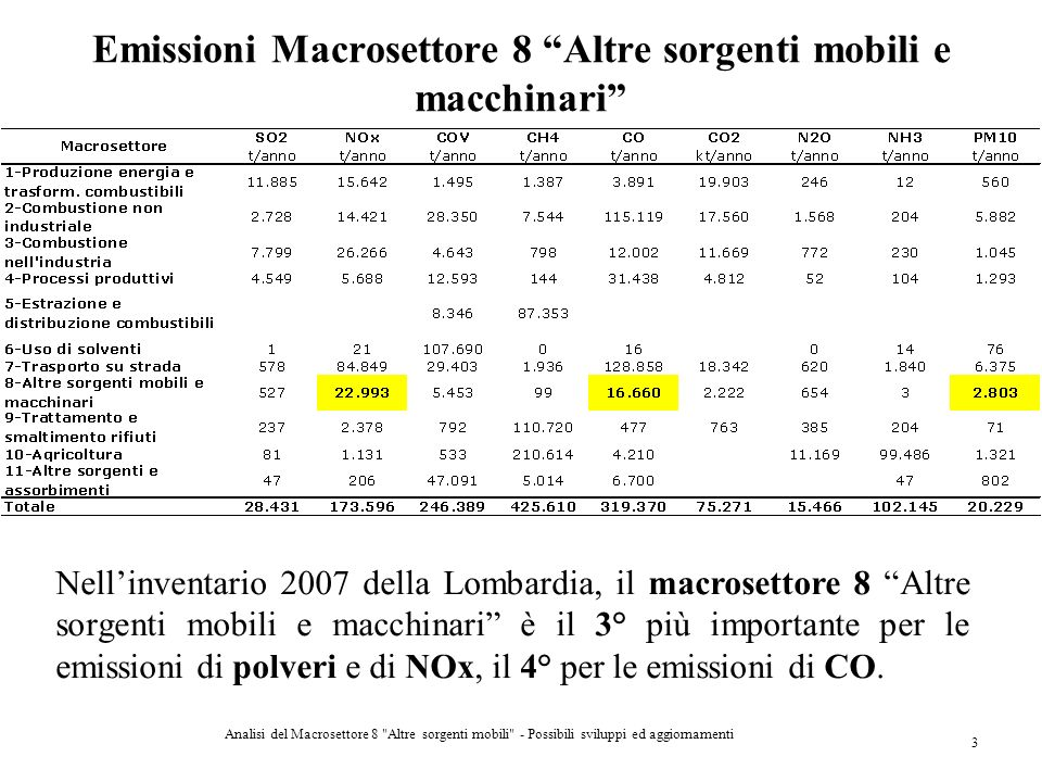 Emissioni Macrosettore 8 Altre sorgenti mobili e macchinari