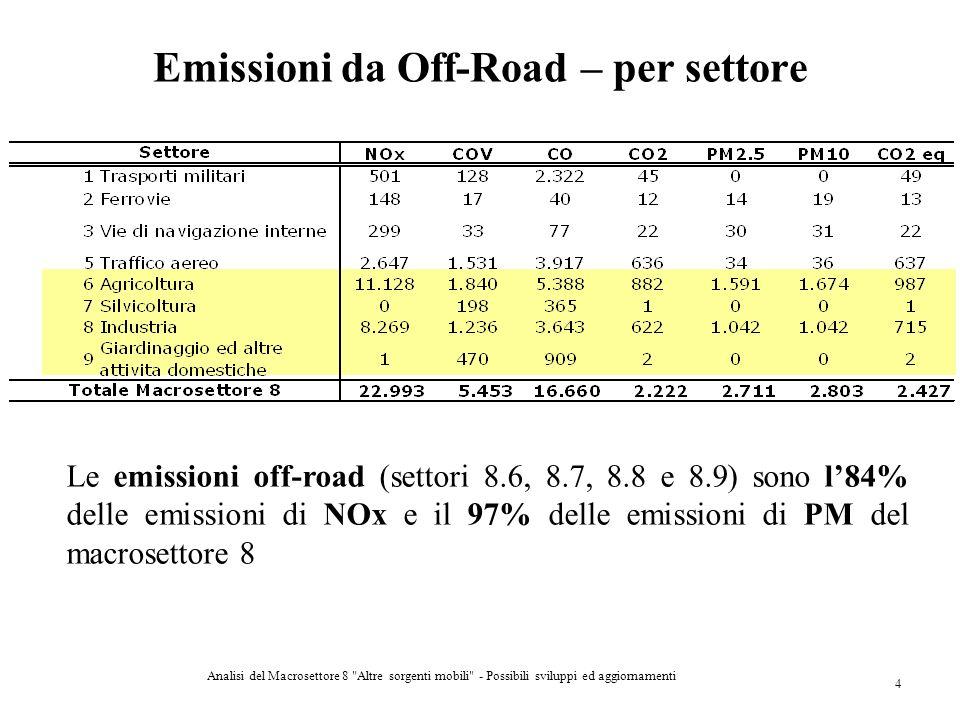 Emissioni da Off-Road – per settore