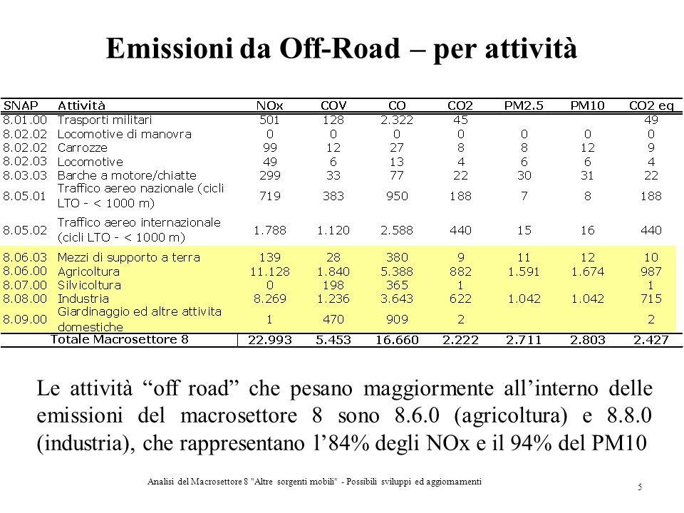Emissioni da Off-Road – per attività