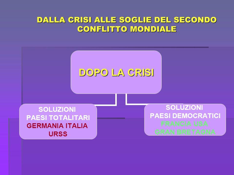 DALLA CRISI ALLE SOGLIE DEL SECONDO CONFLITTO MONDIALE