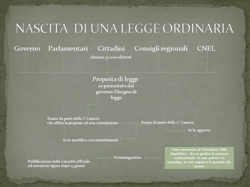 NASCITA DI UNA LEGGE ORDINARIA