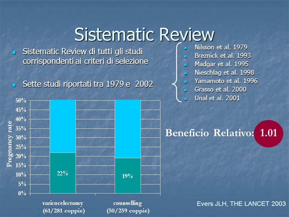 Sistematic Review Beneficio Relativo: 1.01