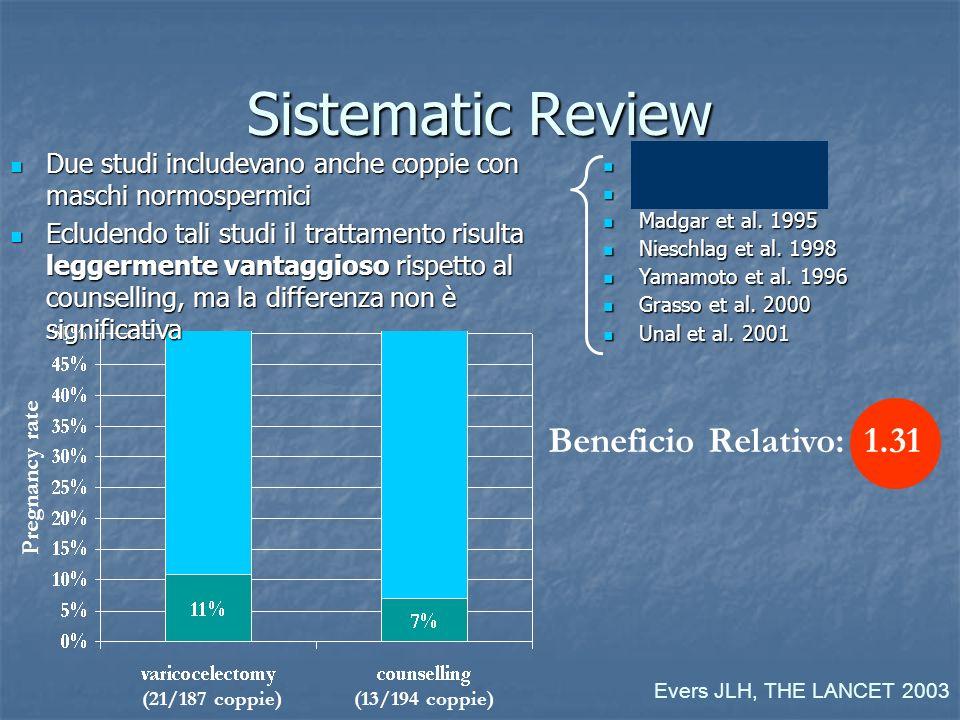 Sistematic Review Beneficio Relativo: 1.31