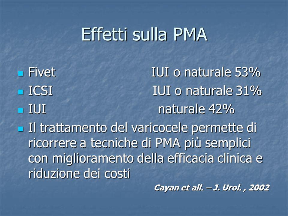 Effetti sulla PMA Fivet IUI o naturale 53% ICSI IUI o naturale 31%