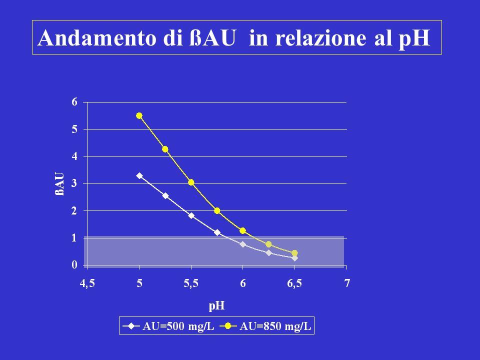 Andamento di ßAU in relazione al pH