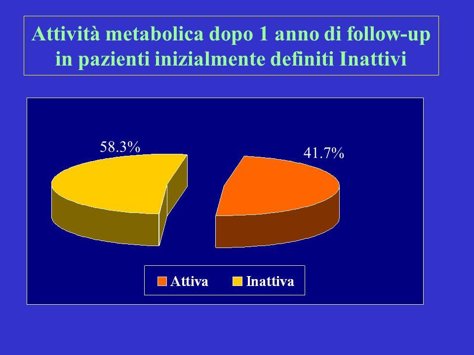 Attività metabolica dopo 1 anno di follow-up in pazienti inizialmente definiti Inattivi
