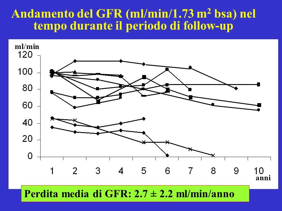 Andamento del GFR (ml/min/1
