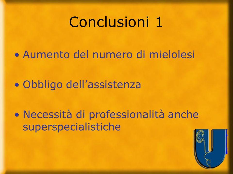 Conclusioni 1 Aumento del numero di mielolesi Obbligo dell'assistenza