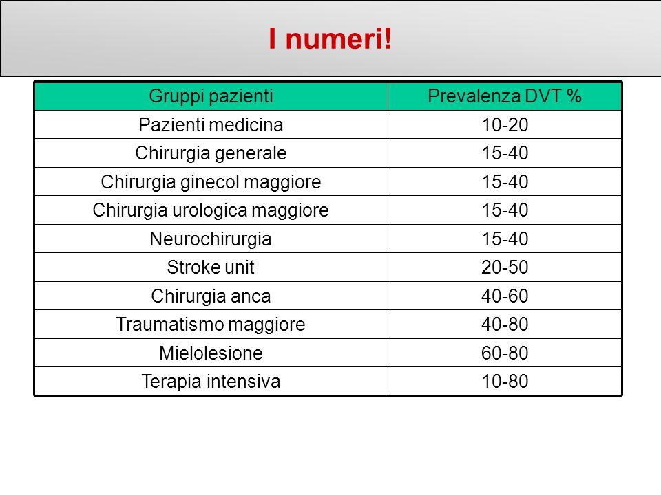 I numeri! 10-80 Terapia intensiva 60-80 Mielolesione 40-80