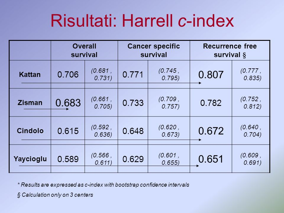 Risultati: Harrell c-index