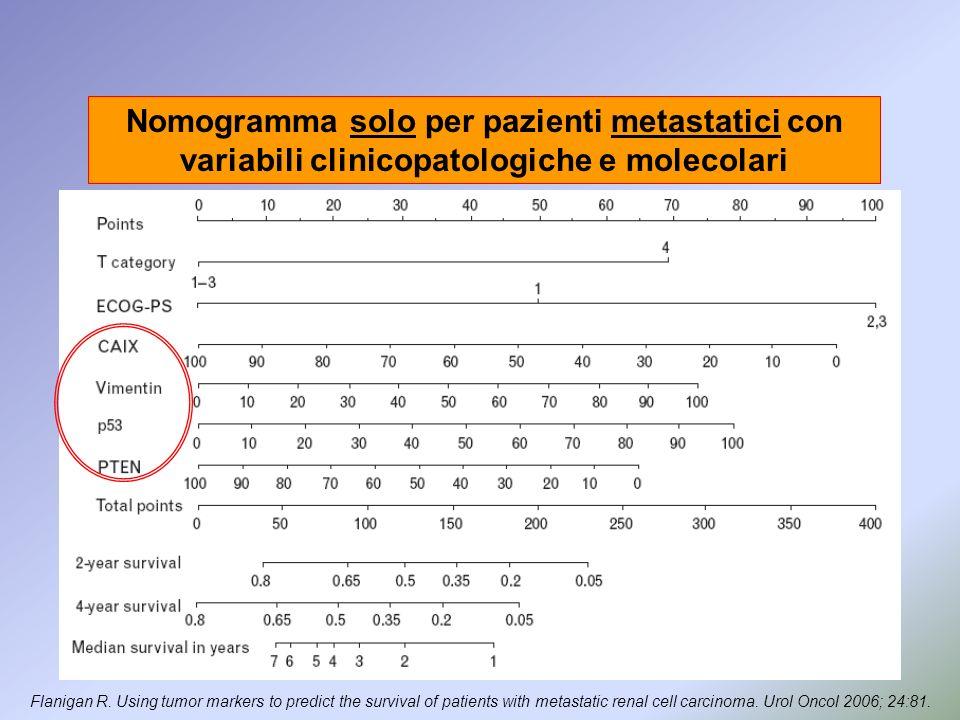 Nomogramma solo per pazienti metastatici con variabili clinicopatologiche e molecolari