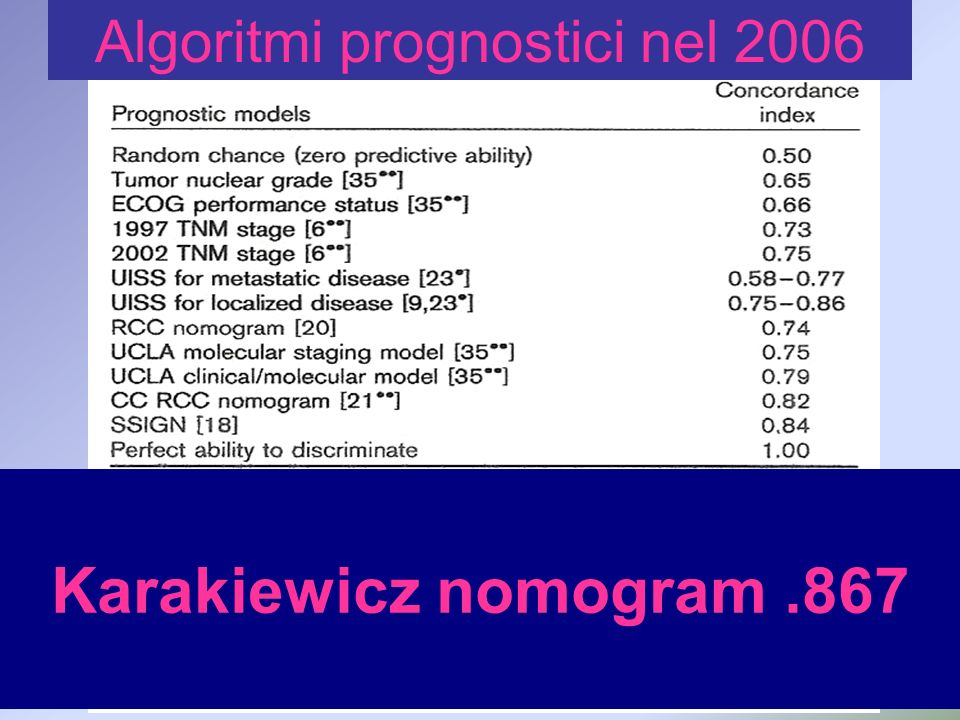 Algoritmi prognostici nel 2006