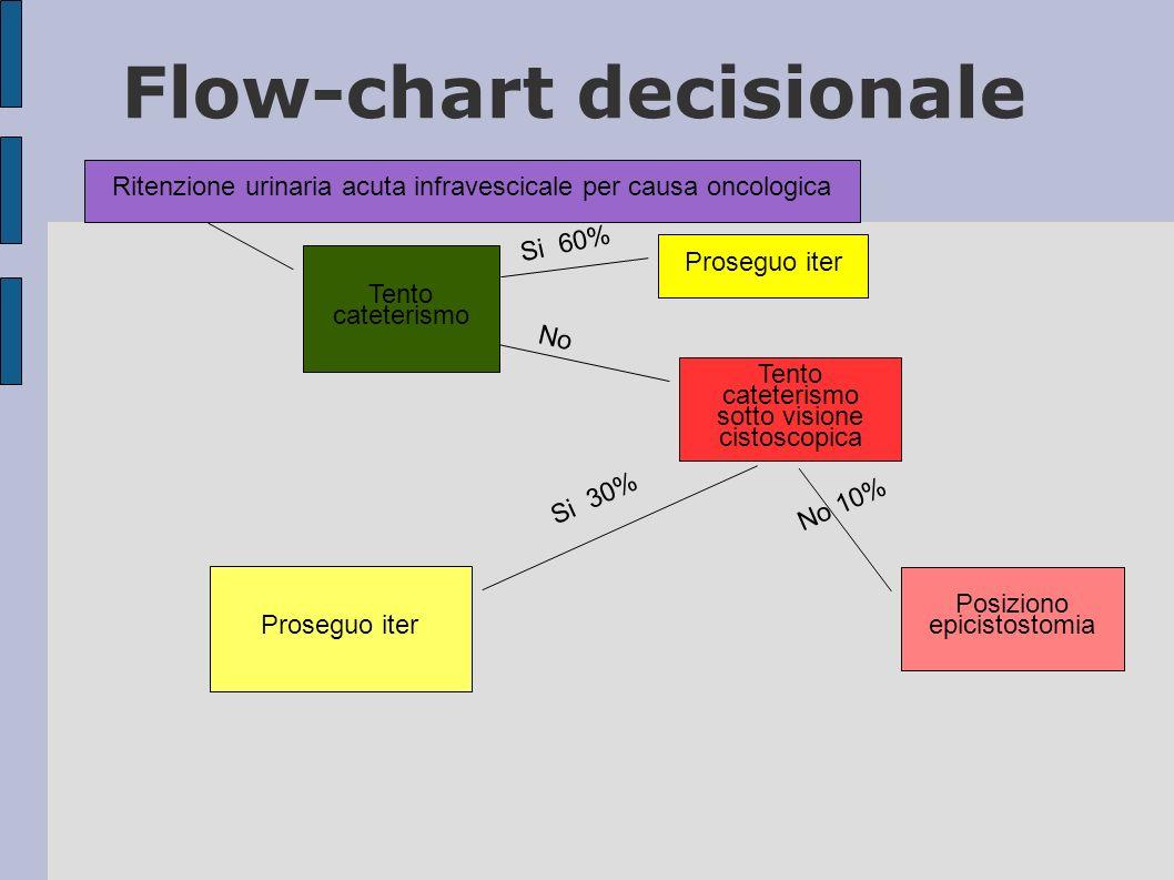 Flow-chart decisionale