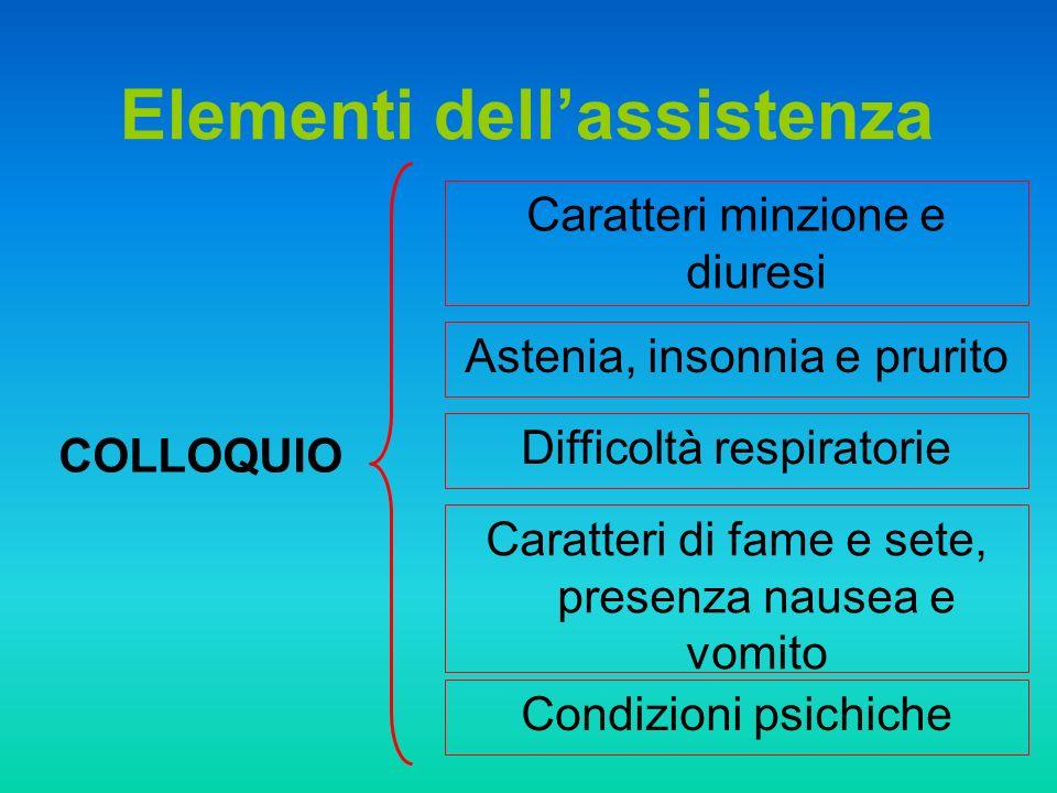 Elementi dell'assistenza