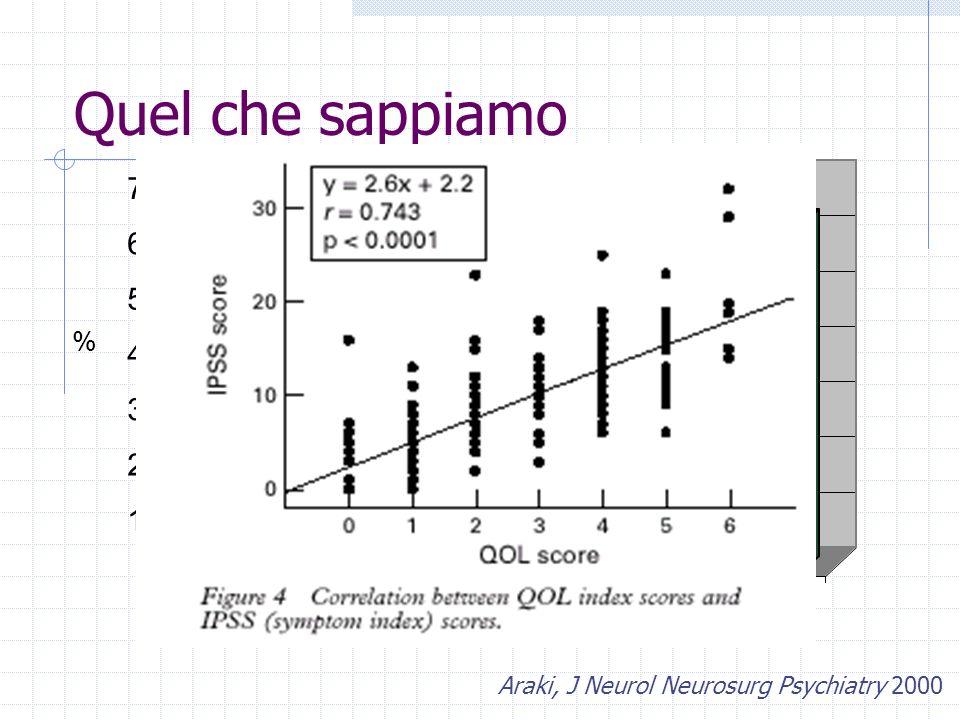 Quel che sappiamo 70 Cattiva QoL Pazienti sintomatici 60 50 40 30 20