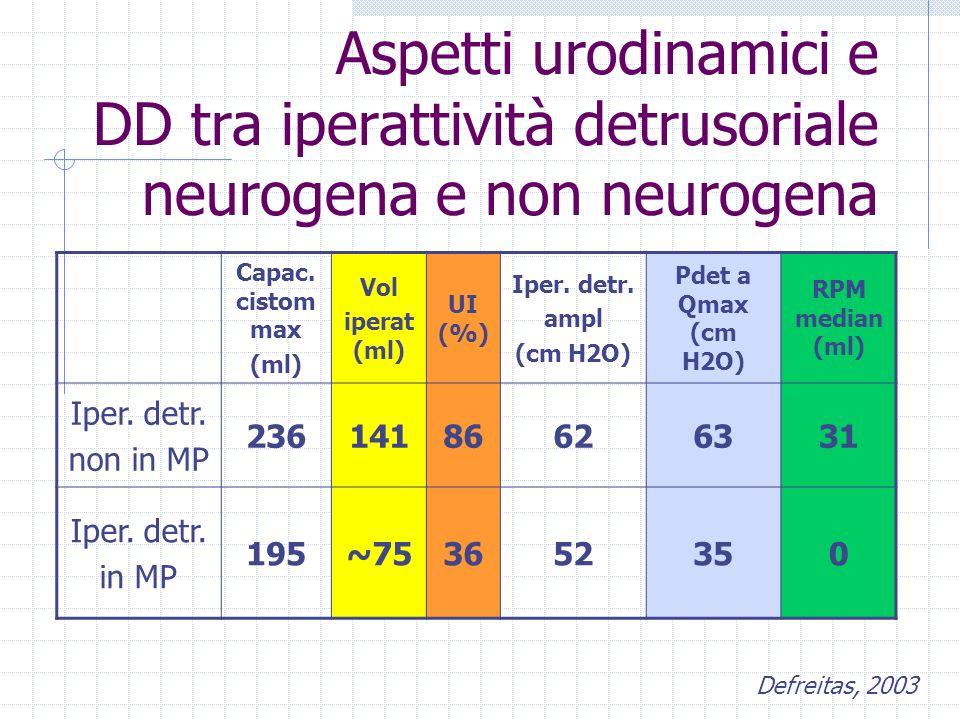 Aspetti urodinamici e DD tra iperattività detrusoriale neurogena e non neurogena
