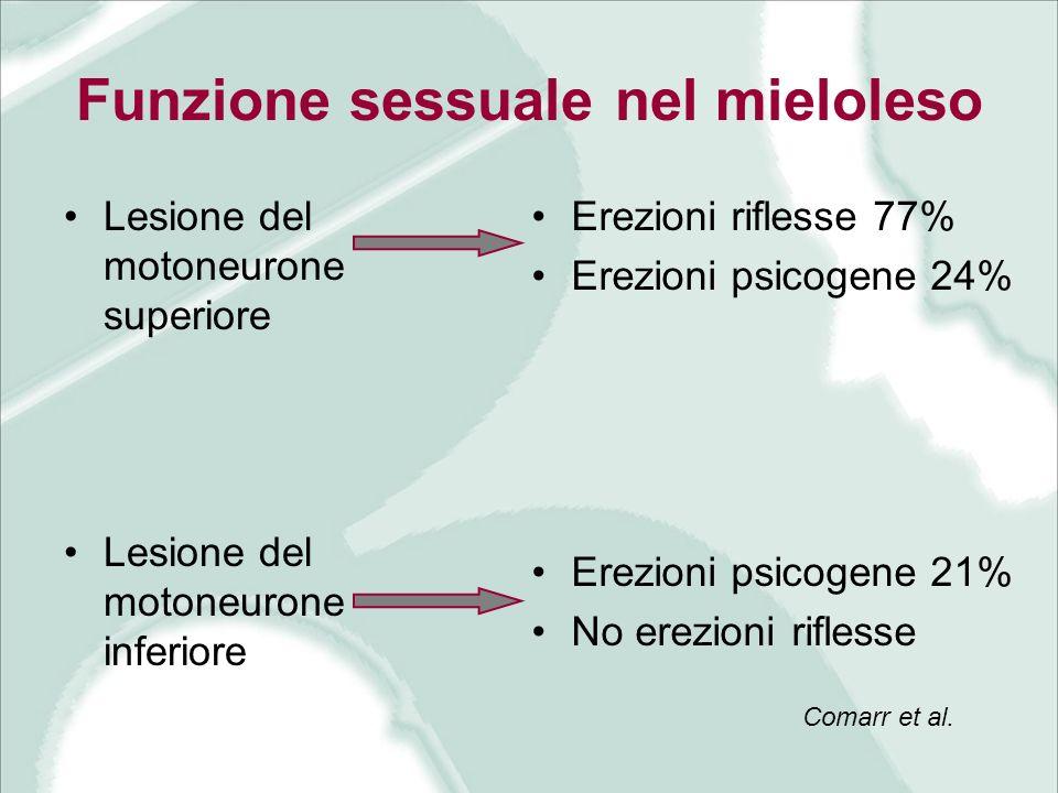 Funzione sessuale nel mieloleso