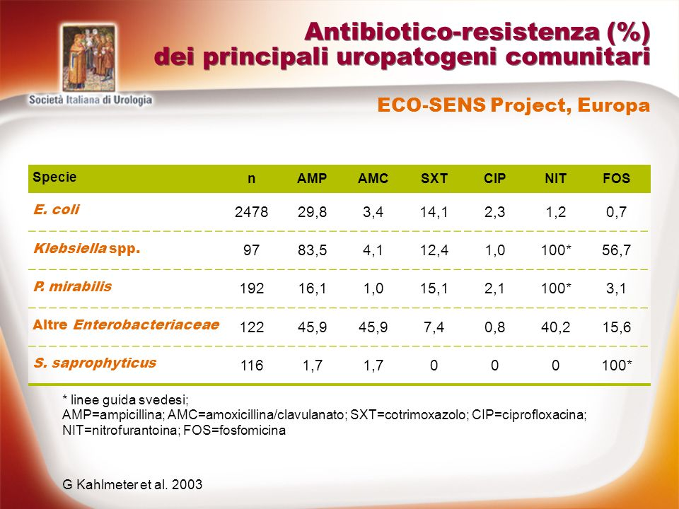 Antibiotico-resistenza (%) dei principali uropatogeni comunitari