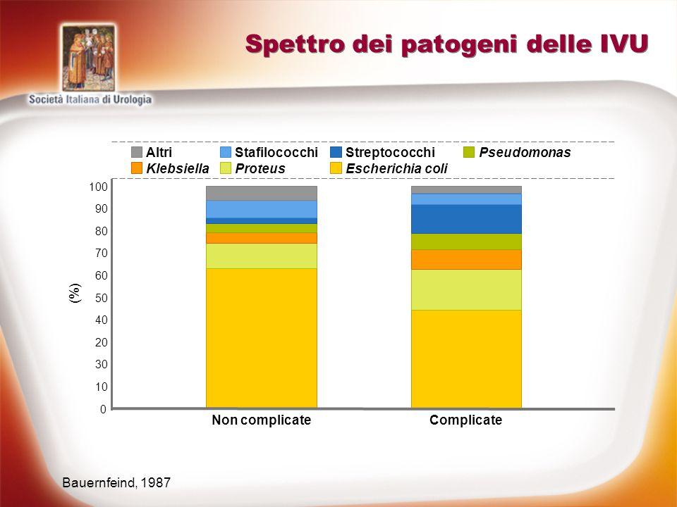 Spettro dei patogeni delle IVU