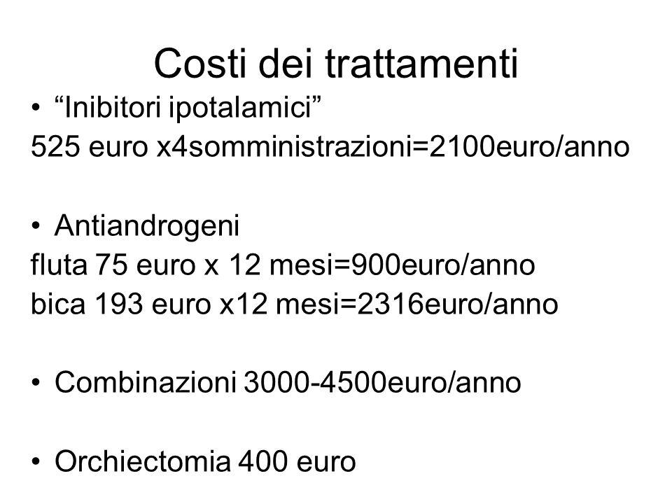 Costi dei trattamenti Inibitori ipotalamici