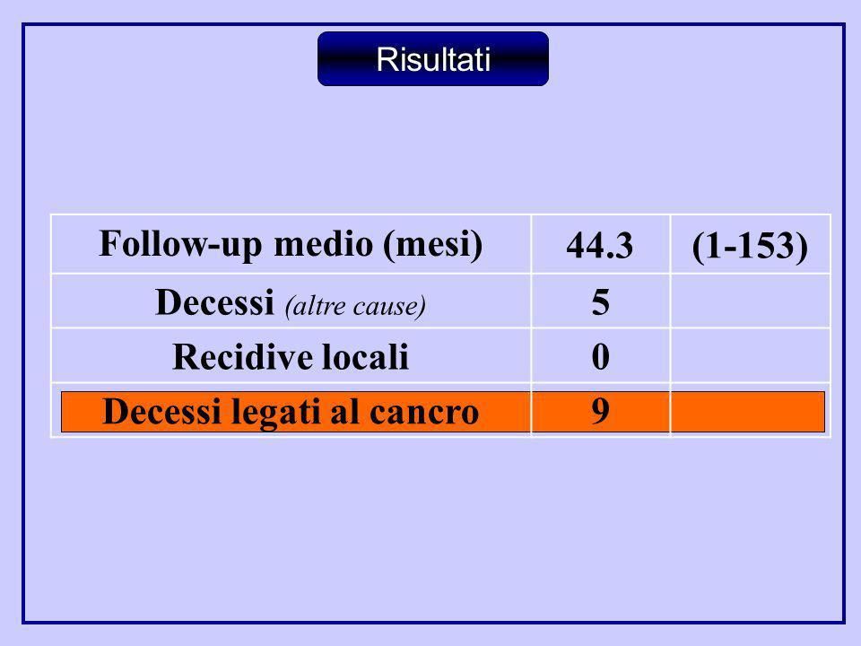Follow-up medio (mesi) Decessi legati al cancro