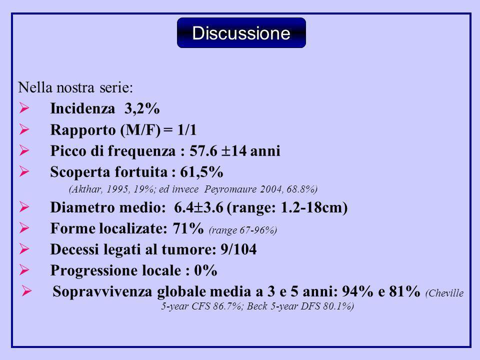 Discussione Nella nostra serie: Incidenza 3,2% Rapporto (M/F) = 1/1