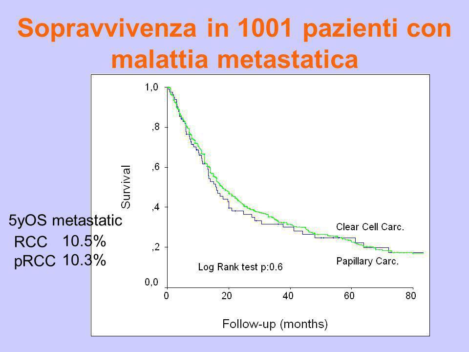 Sopravvivenza in 1001 pazienti con malattia metastatica