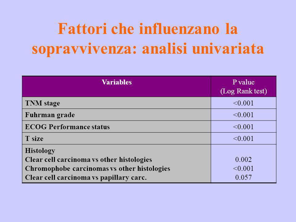 Fattori che influenzano la sopravvivenza: analisi univariata