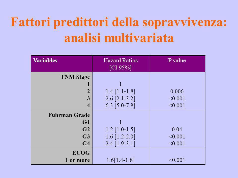 Fattori predittori della sopravvivenza: analisi multivariata