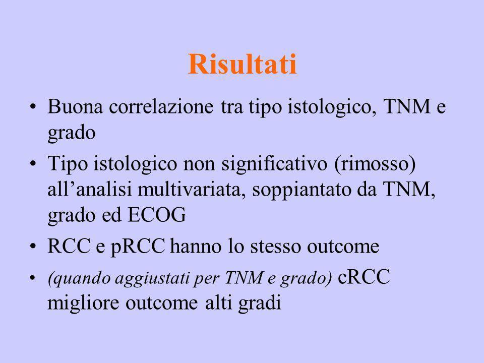 Risultati Buona correlazione tra tipo istologico, TNM e grado
