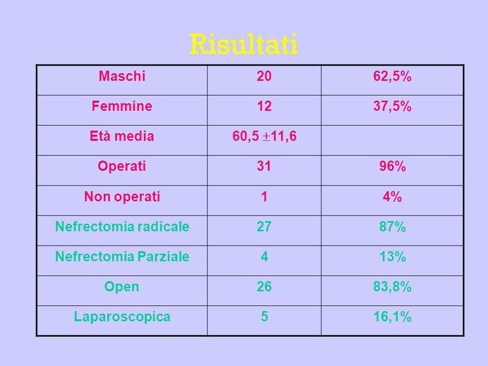 Risultati Maschi 20 62,5% Femmine 12 37,5% Età media 60,5 11,6