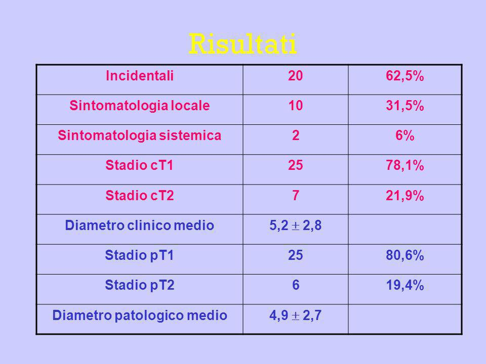 Risultati Incidentali 20 62,5% Sintomatologia locale 10 31,5%