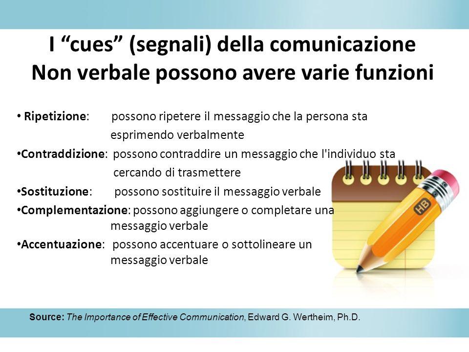 I cues (segnali) della comunicazione Non verbale possono avere varie funzioni