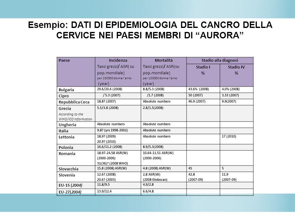 Esempio: DATI DI EPIDEMIOLOGIA DEL CANCRO DELLA CERVICE NEI PAESI MEMBRI DI AURORA