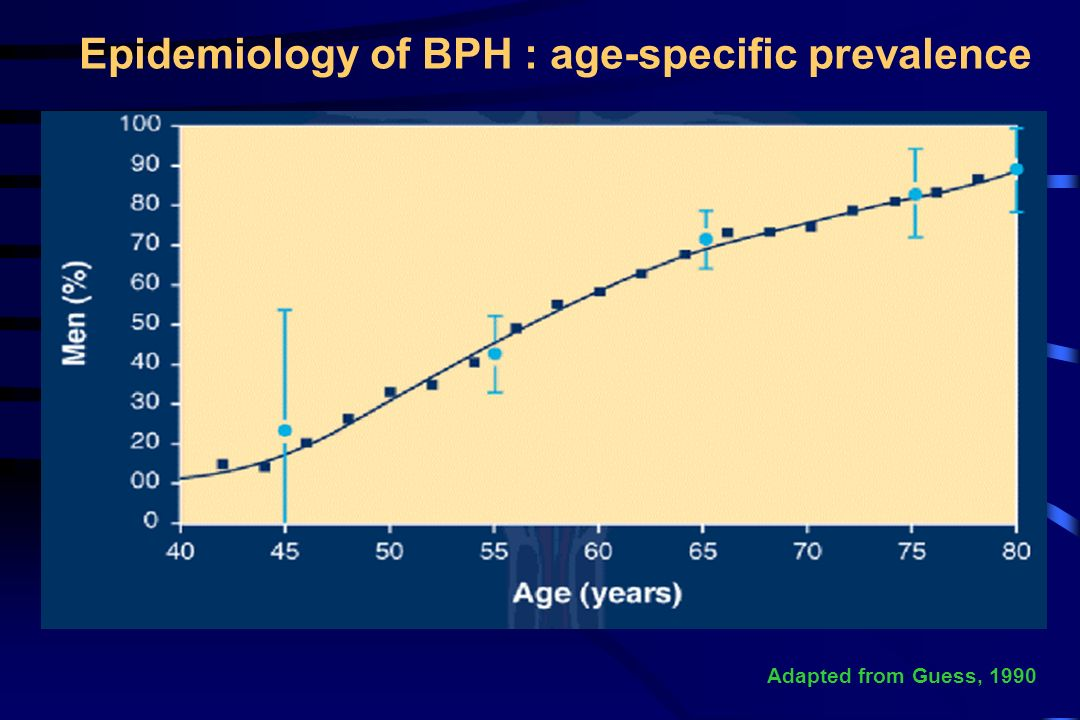 Epidemiology of BPH : age-specific prevalence