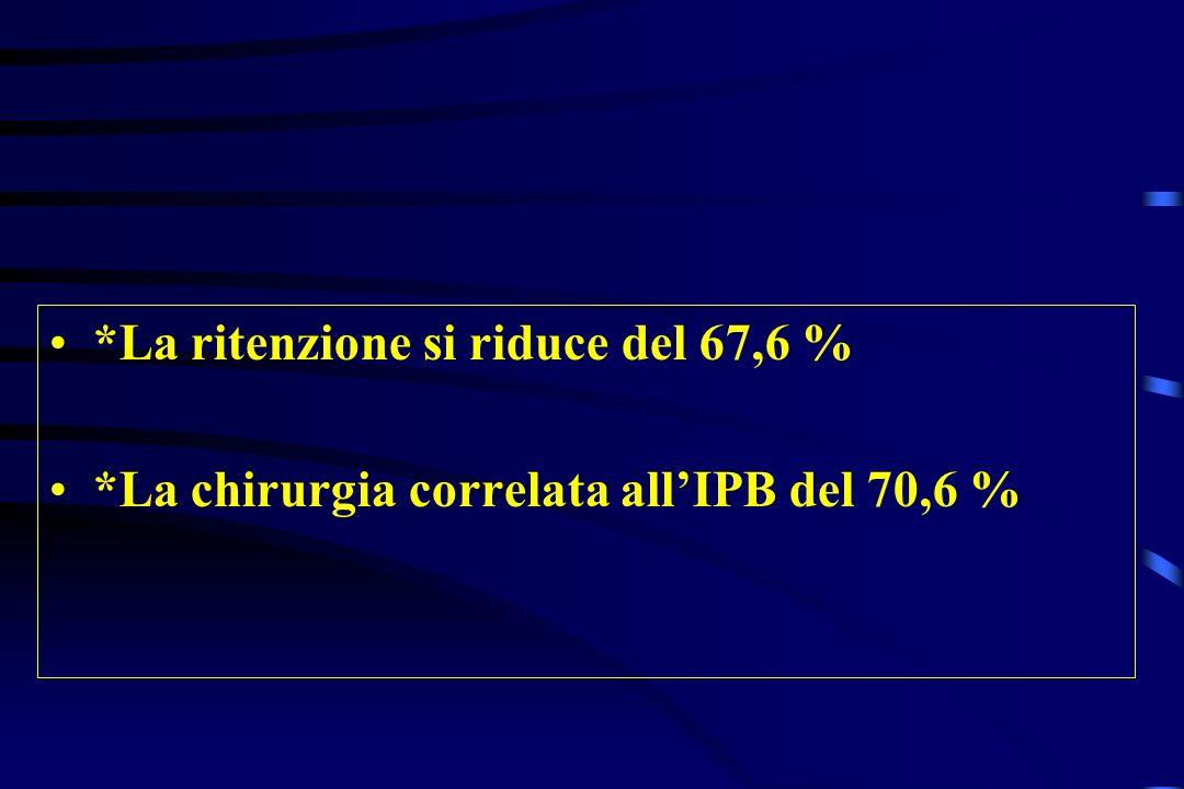 *La ritenzione si riduce del 67,6 %
