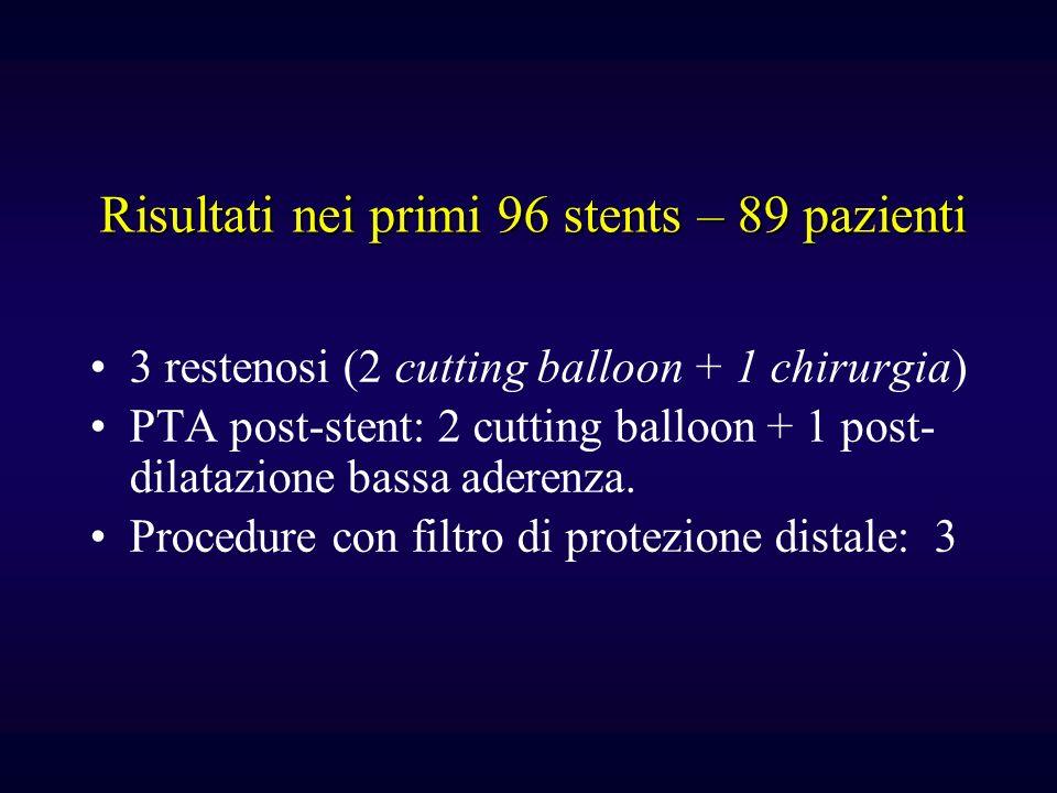 Risultati nei primi 96 stents – 89 pazienti